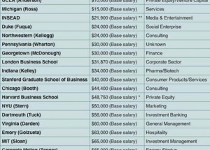 lowest-reported-mba-salaries