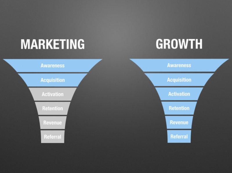 Growth Marketing